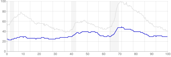 Nebraska monthly unemployment rate chart from 1990 to January 2018